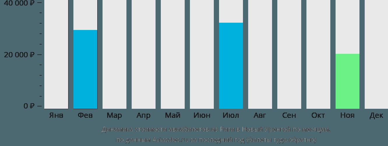 Динамика стоимости авиабилетов из Риги в Новый Уренгой по месяцам