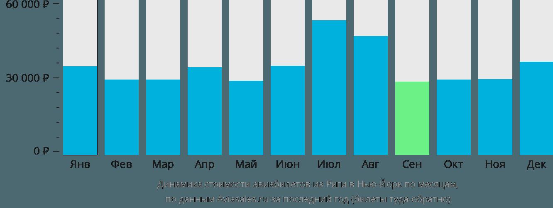 Динамика стоимости авиабилетов из Риги в Нью-Йорк по месяцам