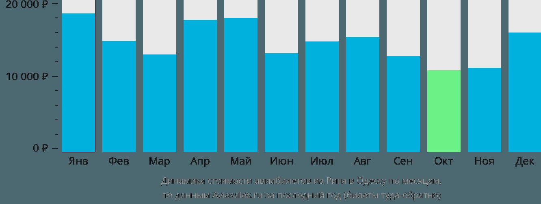 Динамика стоимости авиабилетов из Риги в Одессу по месяцам