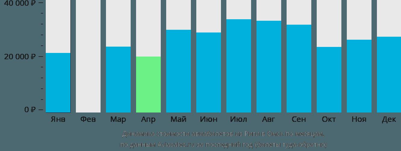 Динамика стоимости авиабилетов из Риги в Омск по месяцам