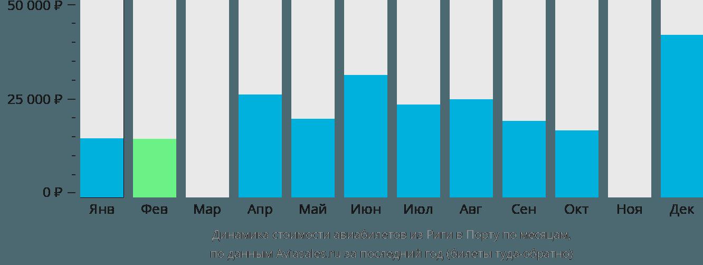Динамика стоимости авиабилетов из Риги в Порту по месяцам