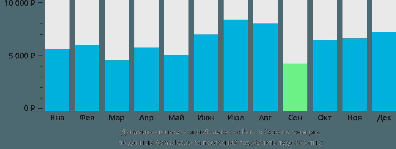 Динамика стоимости авиабилетов из Риги в Осло по месяцам