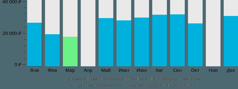 Динамика стоимости авиабилетов из Риги в Новосибирск по месяцам