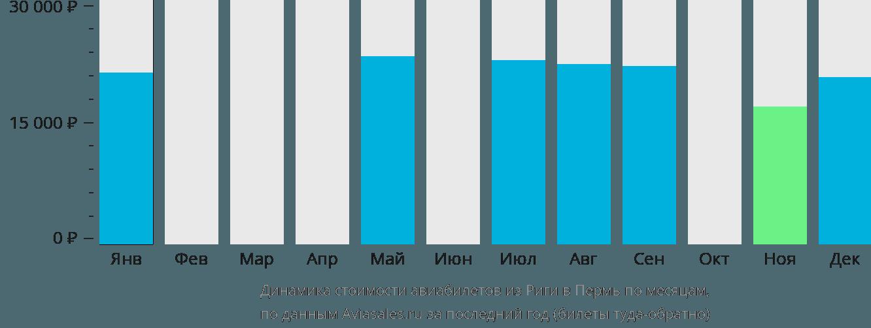 Динамика стоимости авиабилетов из Риги в Пермь по месяцам