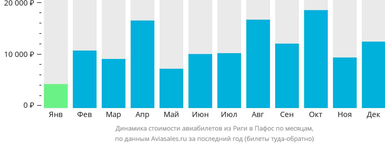 Динамика стоимости авиабилетов из Риги в Пафос по месяцам