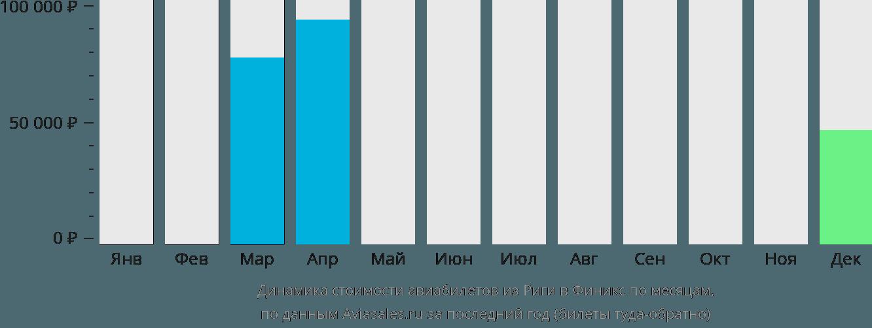 Динамика стоимости авиабилетов из Риги в Финикс по месяцам