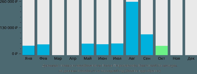 Динамика стоимости авиабилетов из Риги в Петропавловск-Камчатский по месяцам