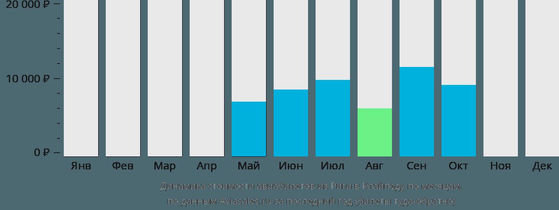 Динамика стоимости авиабилетов из Риги в Клайпеду по месяцам