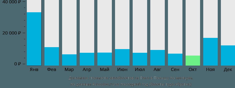 Динамика стоимости авиабилетов из Риги в Польшу по месяцам