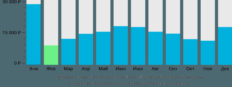 Динамика стоимости авиабилетов из Риги в Пальма-де-Майорку по месяцам