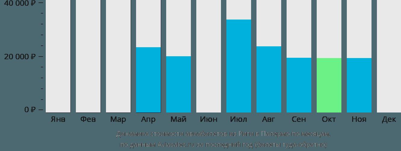 Динамика стоимости авиабилетов из Риги в Палермо по месяцам