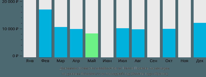 Динамика стоимости авиабилетов из Риги в Познань по месяцам