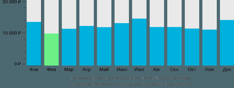Динамика стоимости авиабилетов из Риги в Прагу по месяцам