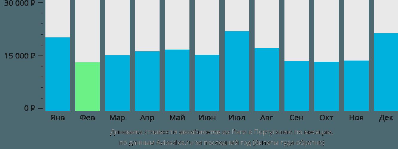 Динамика стоимости авиабилетов из Риги в Португалию по месяцам