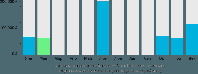Динамика стоимости авиабилетов из Риги в Пунта-Кану по месяцам