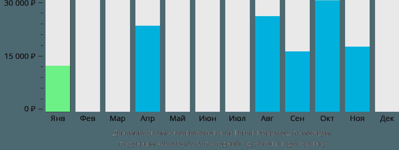 Динамика стоимости авиабилетов из Риги в Марракеш по месяцам