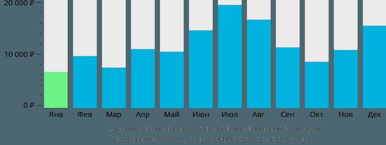 Динамика стоимости авиабилетов из Риги в Рейкьявик по месяцам