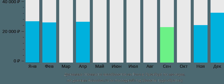Динамика стоимости авиабилетов из Риги в Оренбург по месяцам