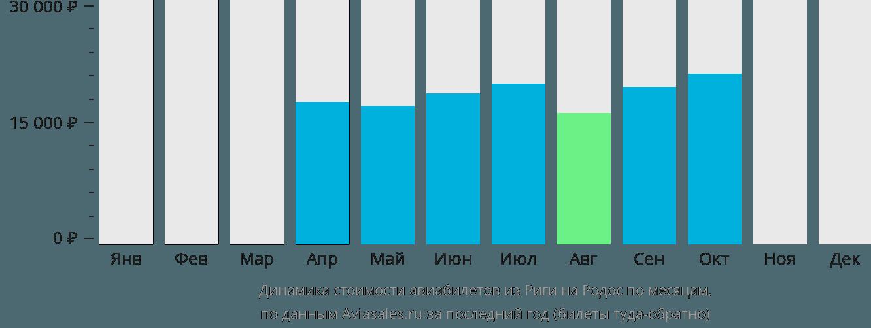 Динамика стоимости авиабилетов из Риги на Родос по месяцам
