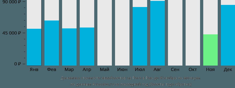 Динамика стоимости авиабилетов из Риги в Рио-де-Жанейро по месяцам