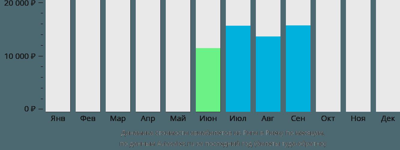 Динамика стоимости авиабилетов из Риги в Риеку по месяцам