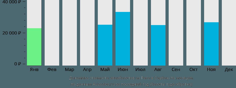 Динамика стоимости авиабилетов из Риги в Сербию по месяцам
