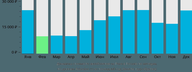 Динамика стоимости авиабилетов из Риги в Россию по месяцам