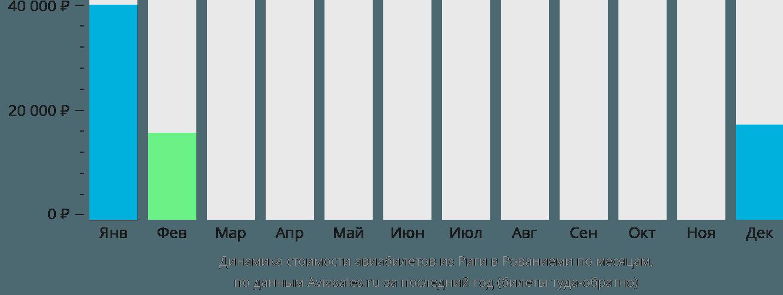 Динамика стоимости авиабилетов из Риги в Рованиеми по месяцам