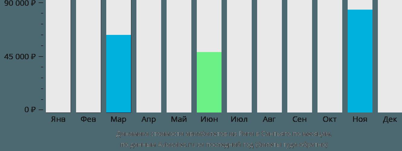 Динамика стоимости авиабилетов из Риги в Сантьяго по месяцам