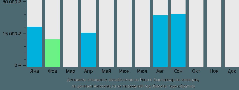 Динамика стоимости авиабилетов из Риги в Сыктывкар по месяцам