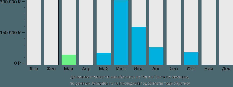 Динамика стоимости авиабилетов из Риги в Сиэтл по месяцам