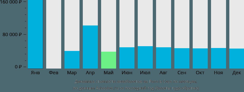 Динамика стоимости авиабилетов из Риги в Сеул по месяцам