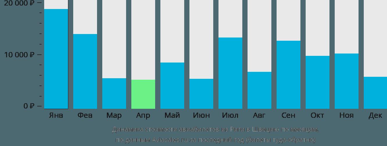 Динамика стоимости авиабилетов из Риги в Швецию по месяцам