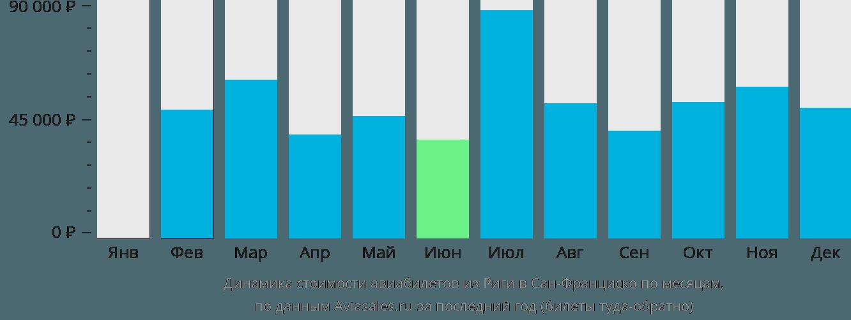 Динамика стоимости авиабилетов из Риги в Сан-Франциско по месяцам