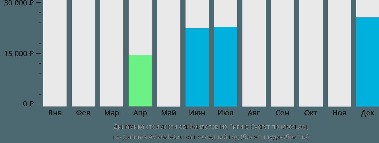 Динамика стоимости авиабилетов из Риги в Сургут по месяцам