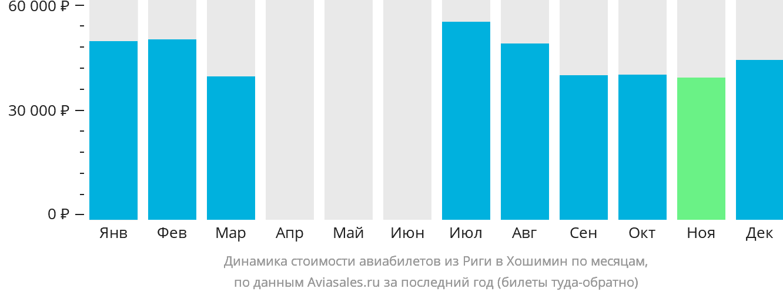 Динамика стоимости авиабилетов из Риги в Хошимин по месяцам