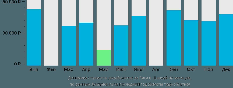 Динамика стоимости авиабилетов из Риги в Шанхай по месяцам