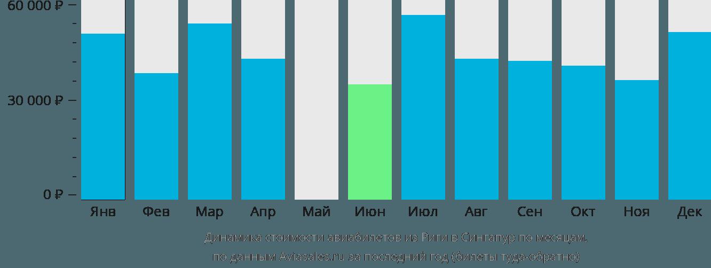 Динамика стоимости авиабилетов из Риги в Сингапур по месяцам