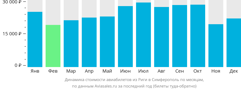 Динамика стоимости авиабилетов из Риги в Симферополь по месяцам