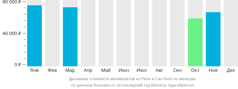 Динамика стоимости авиабилетов из Риги в Сан-Хосе по месяцам