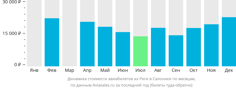 Динамика стоимости авиабилетов из Риги в Салоники по месяцам