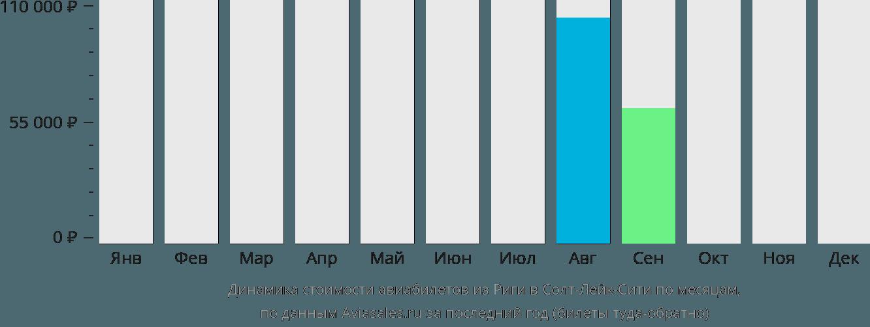 Динамика стоимости авиабилетов из Риги в Солт-Лейк-Сити по месяцам