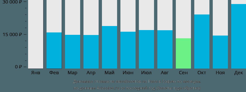 Динамика стоимости авиабилетов из Риги в Софию по месяцам