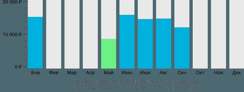 Динамика стоимости авиабилетов из Риги в Сплит по месяцам