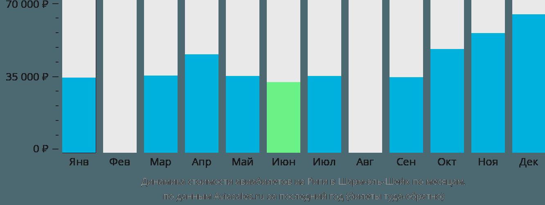 Динамика стоимости авиабилетов из Риги в Шарм-эль-Шейх по месяцам