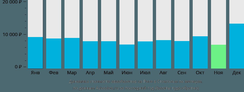 Динамика стоимости авиабилетов из Риги в Стокгольм по месяцам