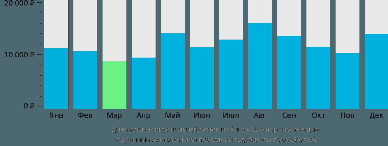 Динамика стоимости авиабилетов из Риги в Штутгарт по месяцам