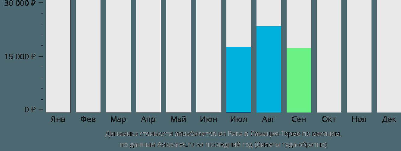 Динамика стоимости авиабилетов из Риги в Ламеция-Терме по месяцам