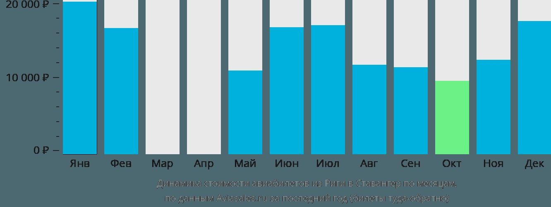 Динамика стоимости авиабилетов из Риги в Ставангер по месяцам