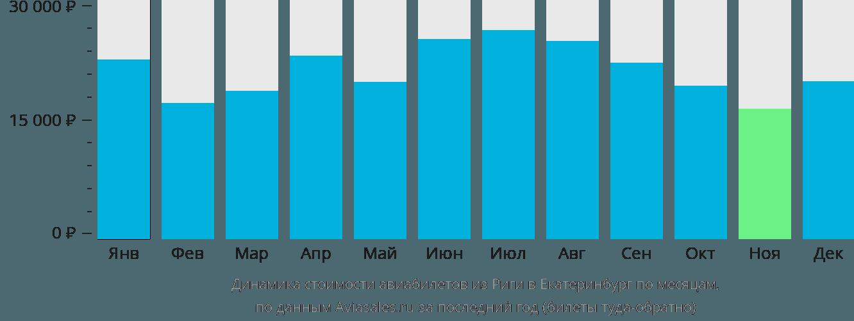 Динамика стоимости авиабилетов из Риги в Екатеринбург по месяцам